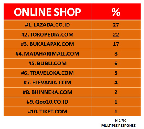 toko online, online shop, marketplace, Indonesia