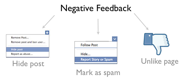 Negative feedback Facebook