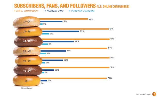 Jumlah user Facebook & Twitter dari segi usia