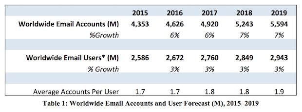 Stastik Jumlah pengguna email
