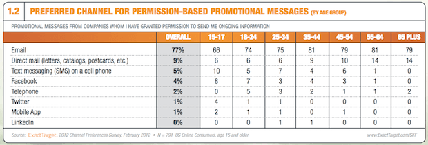 Statistik promosi email marketing vs social media