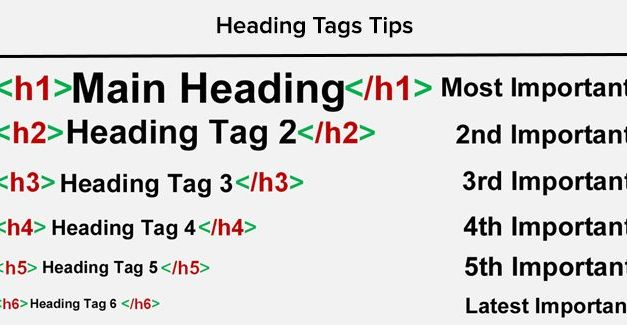 Cara Tepat Menggunakan Heading Tag H1 H2 H3 – H6 Agar SEO Friendly