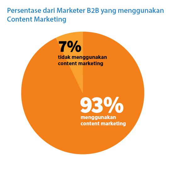 Statistik Content Marketing dalam Bisnis Digital